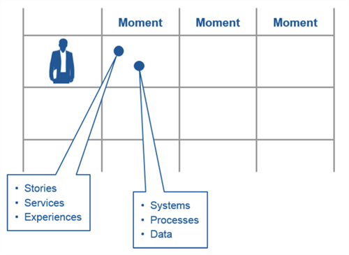 Systems Processes and Data