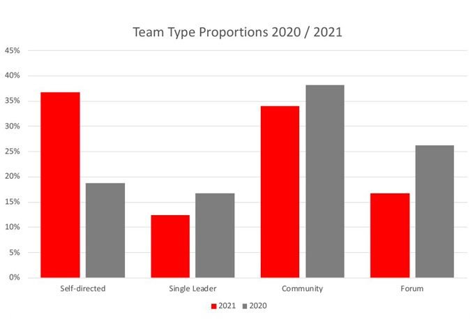 team type proportions