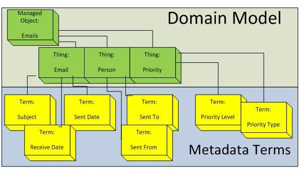 DomainModel_MetaData_Terms.jpg