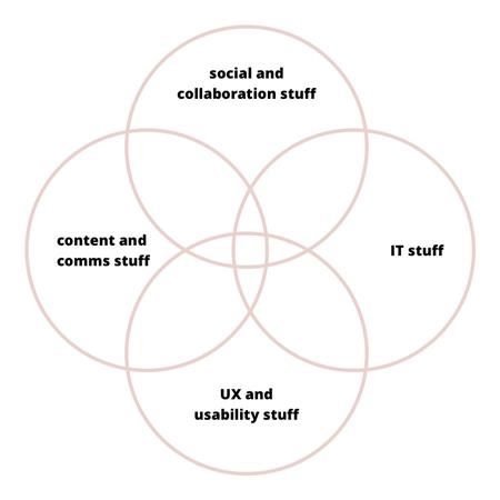 4 domains which fall under the intranet/digital workplace umbrella
