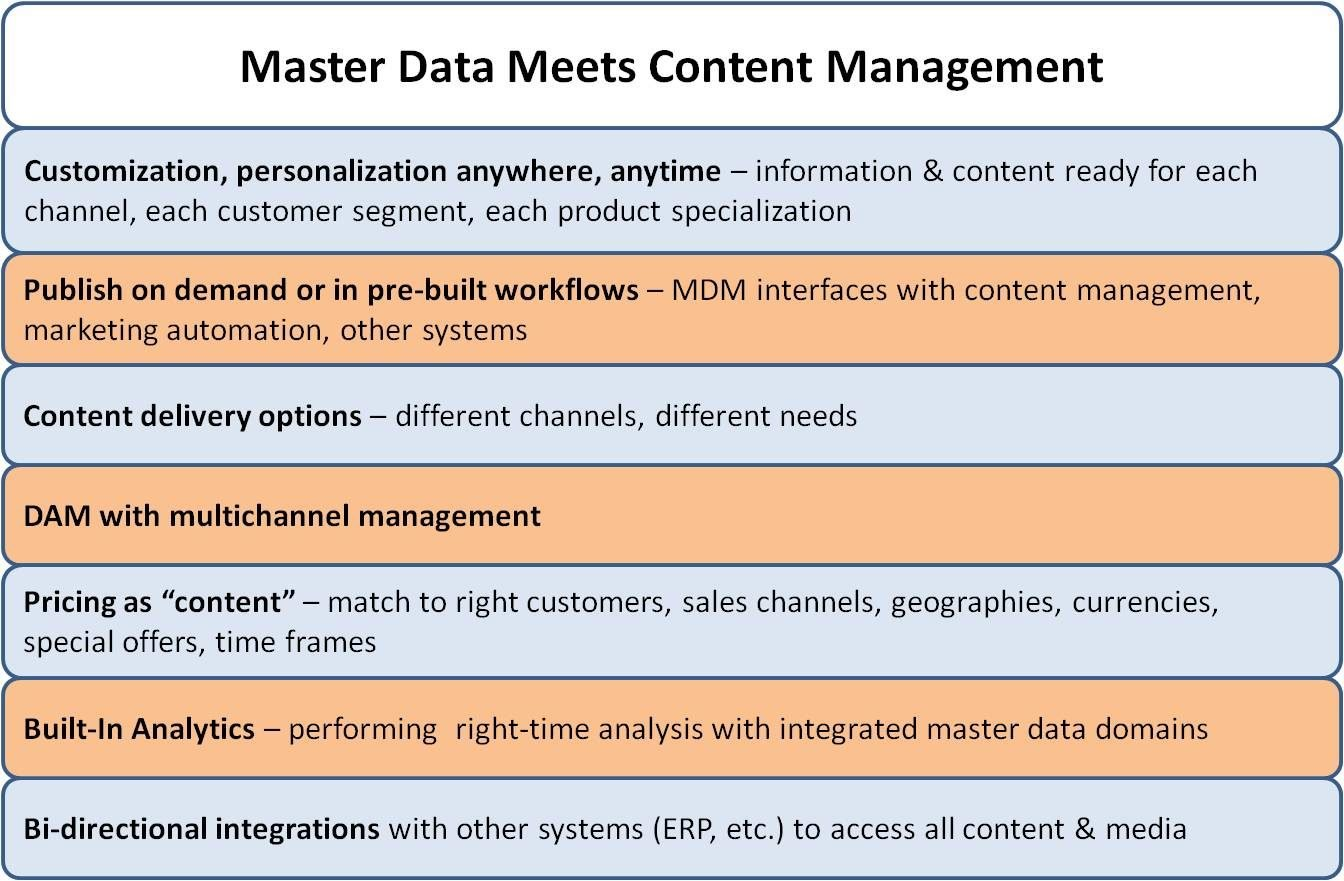 Digital marketing with mdm content management.jpg