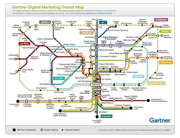 Gartner_DigitalMktgMap.jpg