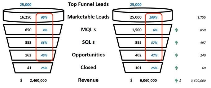 changes in top of funnel leads