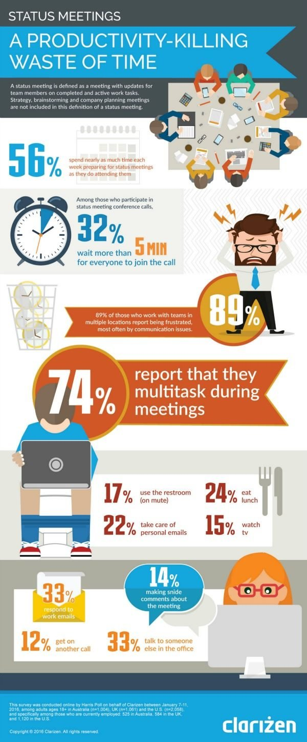 clarizen infographic with numbers about status meetings