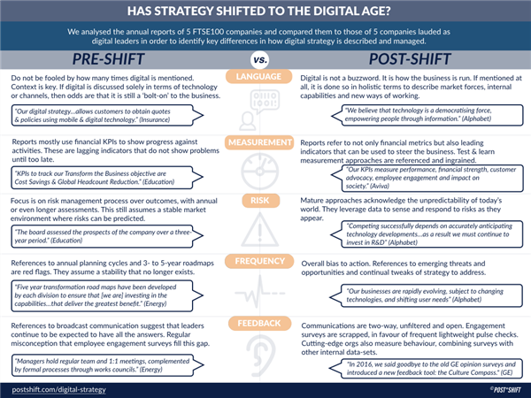 chart of differences between how digital strategy is discussed and managed