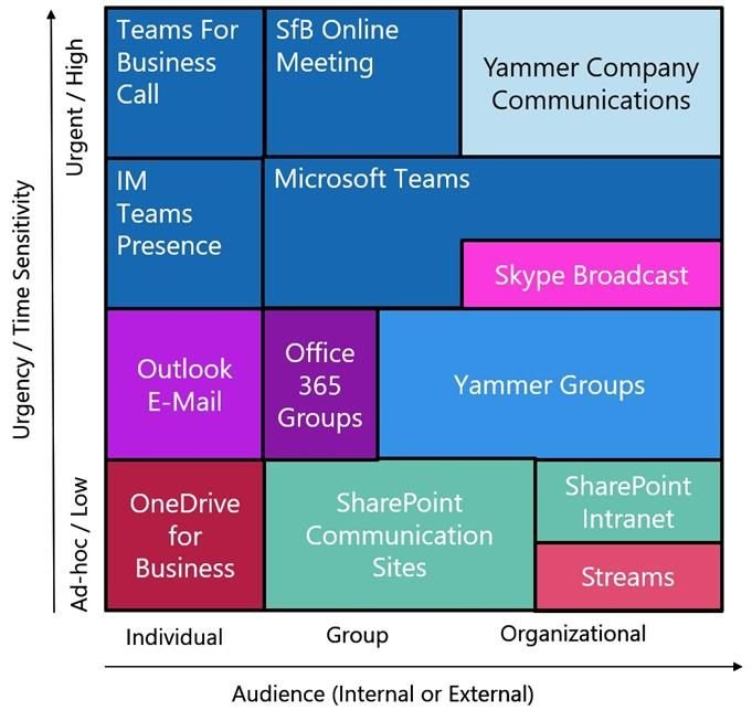 Defining the collaboration spectrum for each organization.