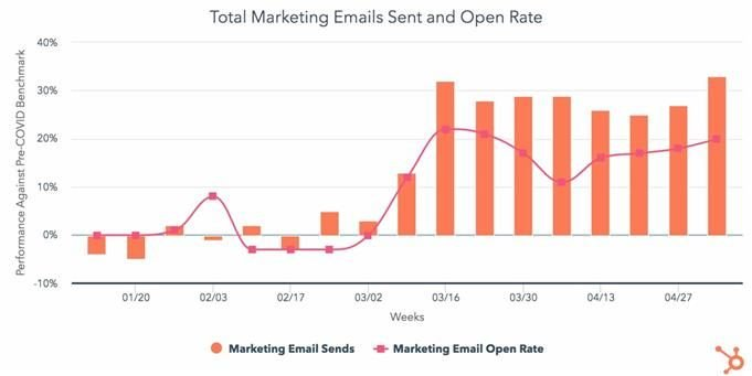 graphic from HubSpot showing marketing email send and open rates over March and April 2020 vs. pre-COVID-19 average levels from January 2020 to March 2020.