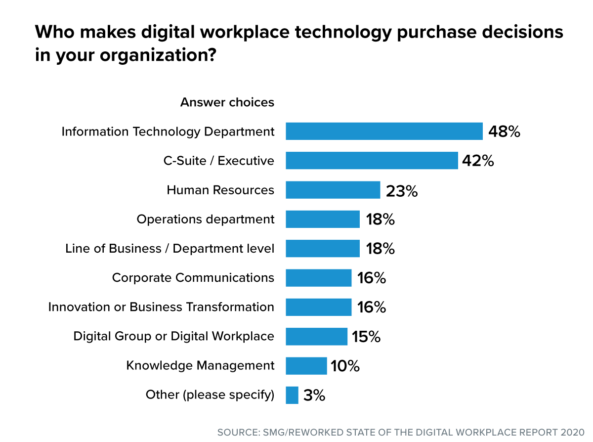 digital workplace purchase decision makers