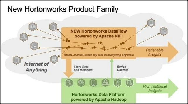 hortonworks-product-family