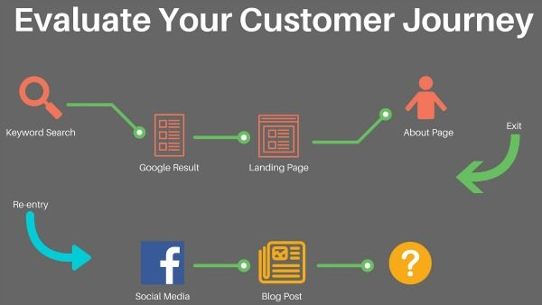 evaluate your customer journey