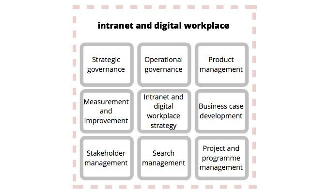 intranet digital workplace