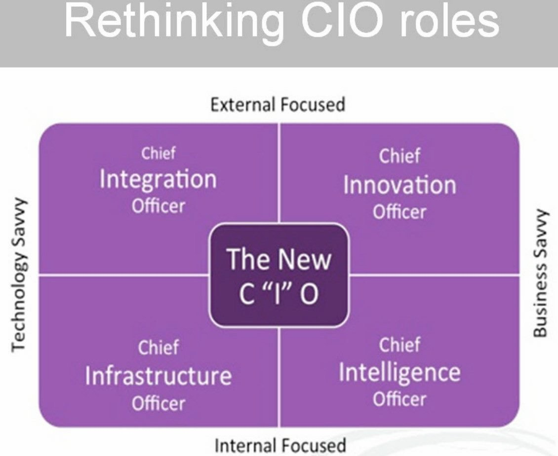 CIOs of the Future Must Think Like Entrepreneurs
