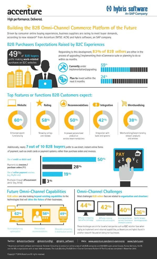 2014-14-November-Accenture-Building-B2B-Omni-Channel-Commerce-Platform-Future-Infographic.jpg