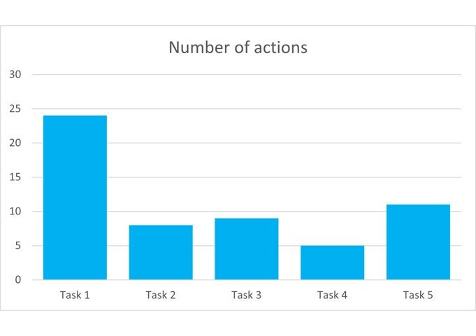 number of actions
