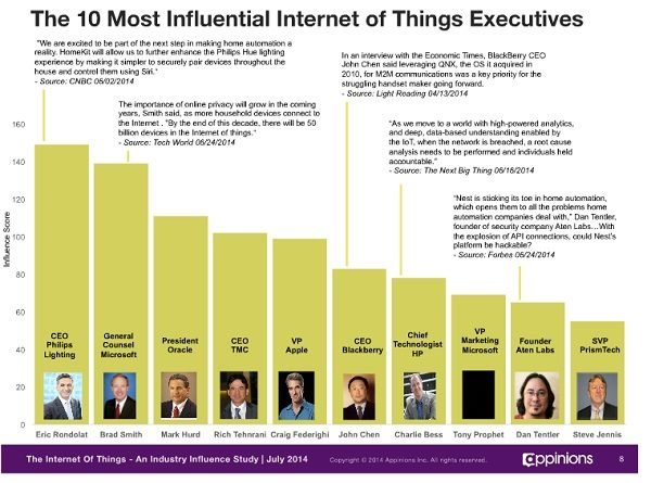 2014-07-18 Internet of Things Influencers.jpg