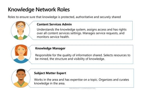 knowledge network rules
