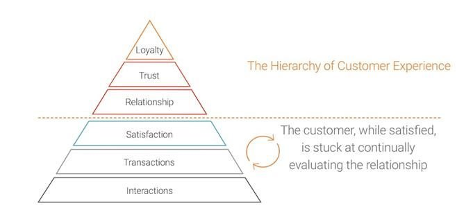 hierarchy of customer experience