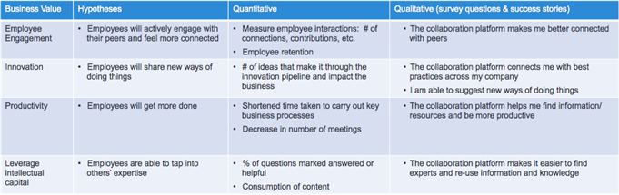 chart of business goals aligning with collaboration platform