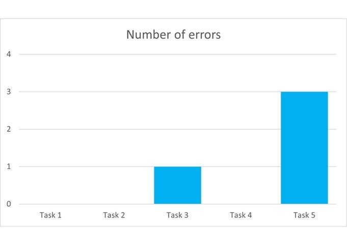 number of errors