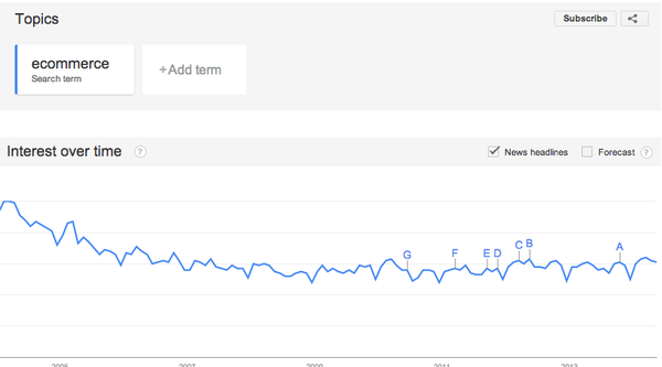 Thumbnail image for google trends for ecommerce.png