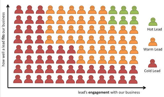 lead engagement with business