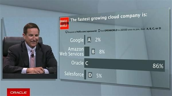 Oracle OpenWorld live poll