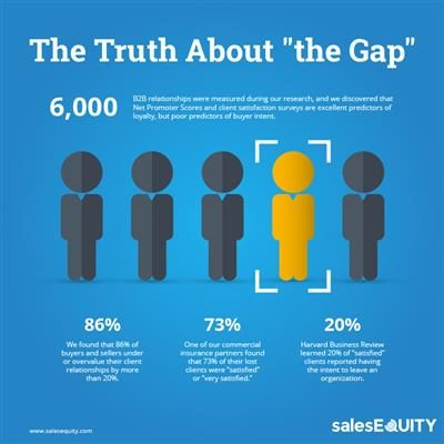 The truth about the gap — the difference in the perception of the relationship between buyer and seller.