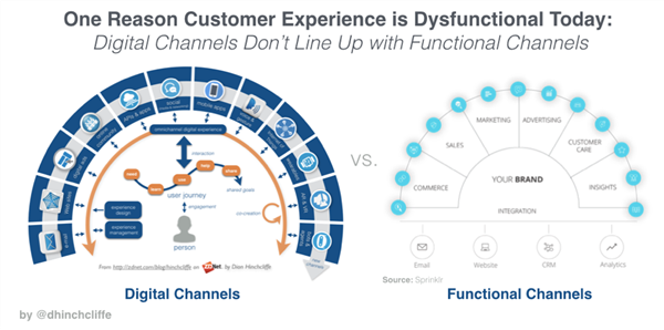 one reason customer experience is dysfunctional today: digital channels don't line up with functional channels