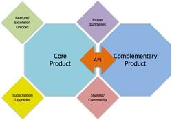 core product and complementary product