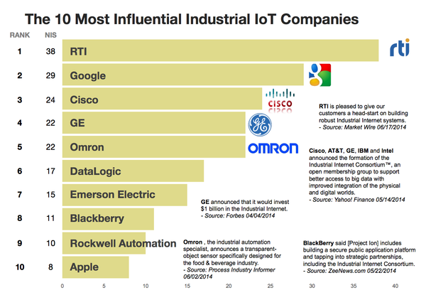 2014-29-july-top-10-industrial-iot-companies