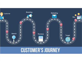 A road map of the customer experience/journey