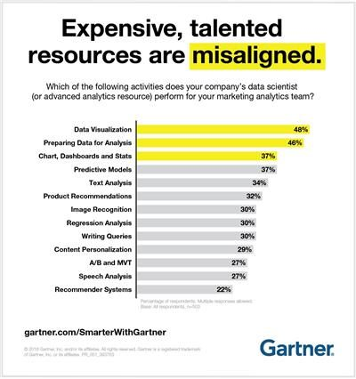 gartner: expensive, talented resoouorces are misaligned
