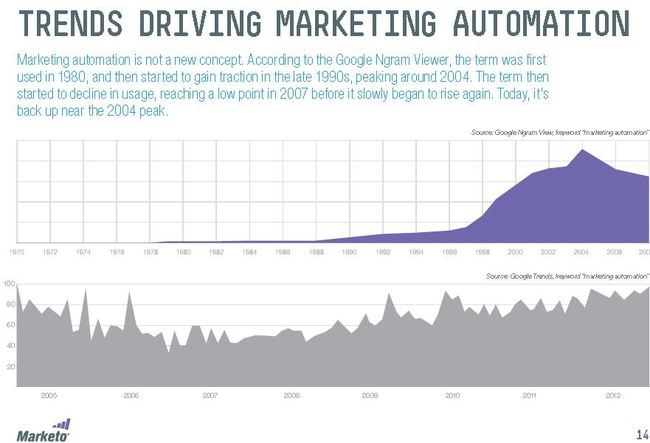 market0-automation-trends.JPG