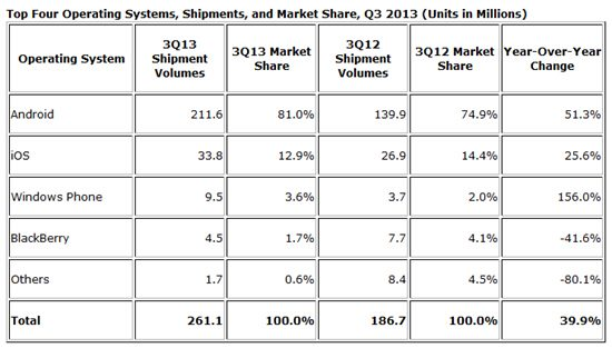 idc mobile shipments