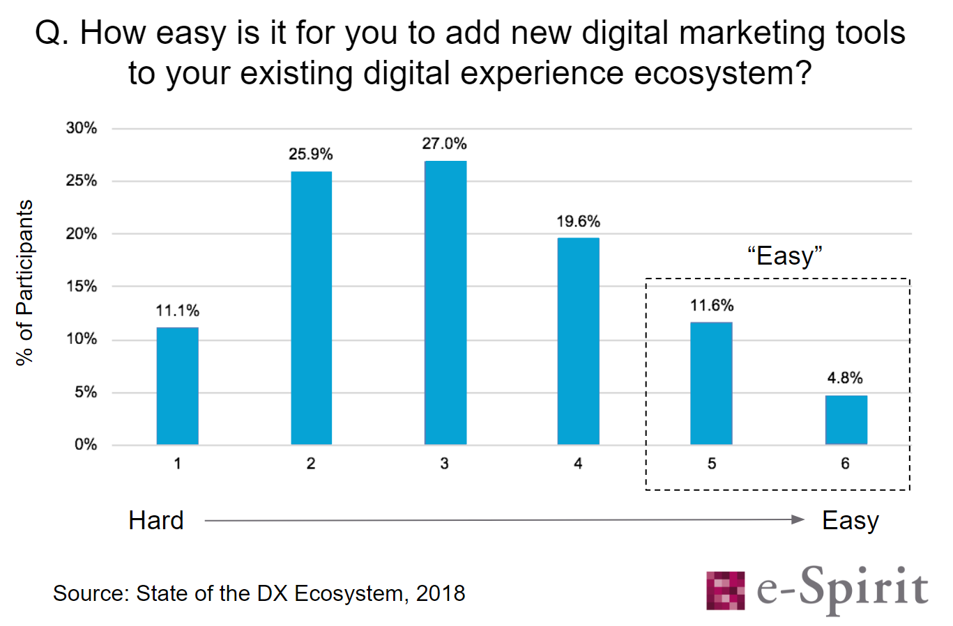 How easy is it for you to add new digital marketing tools to your existing digital experience ecosystem? - survey results