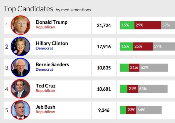 screenshot of opentext's election media mention results for us presidential race