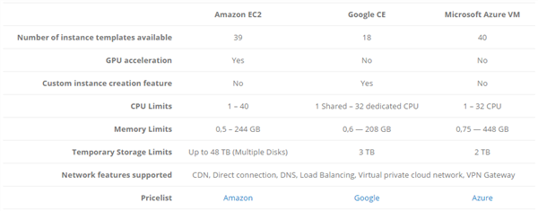 "CloudBerry Blog ""Azure VM vs. Amazon EC2 vs. Google CE: Cloud Computing Comparison"""