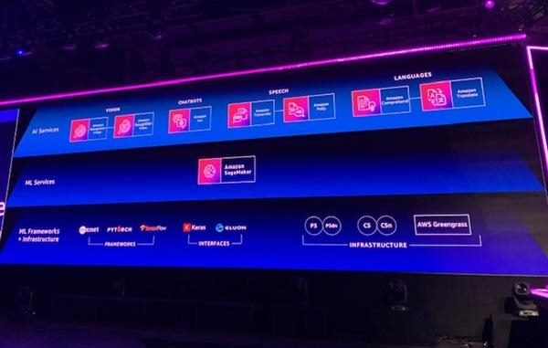 AWS AI and ML capabilities re:Invent