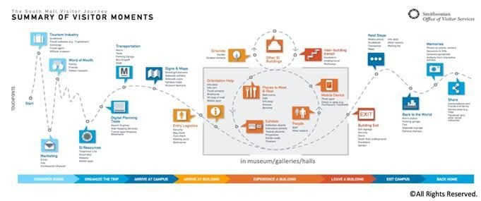 customer journey map for smithsonian museum goers