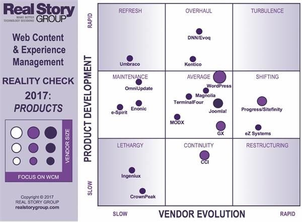 Real Story Group Web Content and Experience Management Products