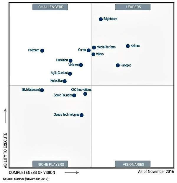 Gartner Magic Quadrant for Enterprise Video Content Management