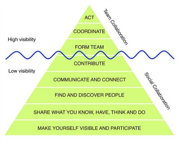 Oscar Berg's Collaboration Pyramid