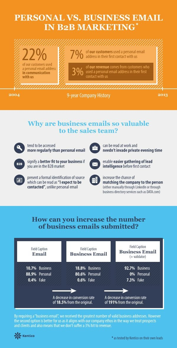 Customer Experience, email marketing, business_vs_personal_email_in_B2B_marketing_infographics