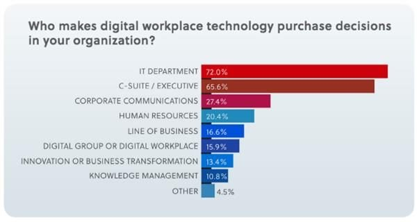 "Results from Digital Workplace Experience 2017 survey to the question, ""Who makes digital workplace technology purchase decisions in your organization?"""