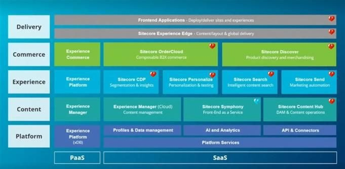 Illustration that shows where all Sitecore products fit into their full product suite.