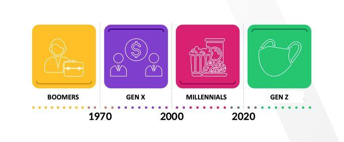 generational evolution