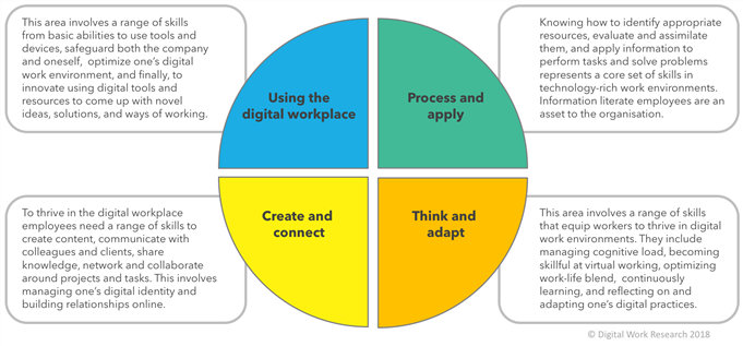 digital workplace skills framework