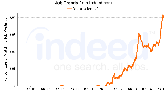 """data scientist"" Job Trends graph"