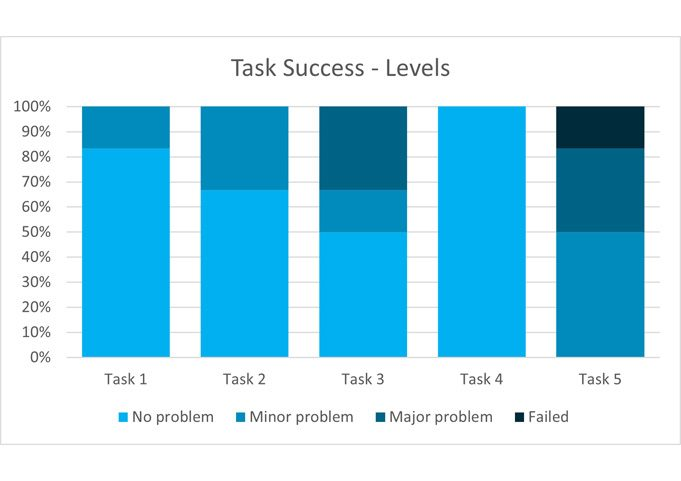 task success levels