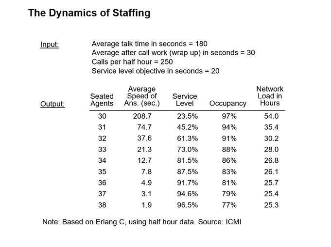dynamics of staffing